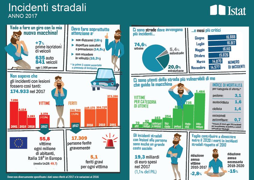 Istat Incidenti Stradali 2017